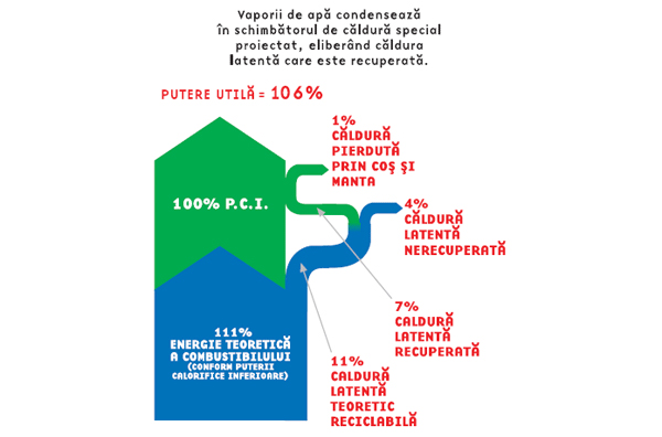 Schema instalatiilor care folosesc principiul condensarii